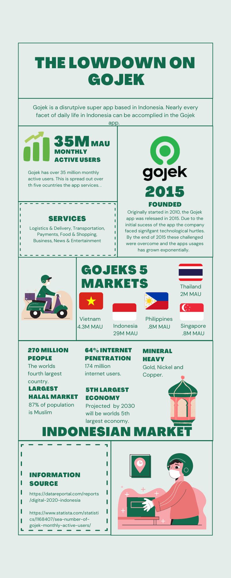 What is Gojek Inforgraphic